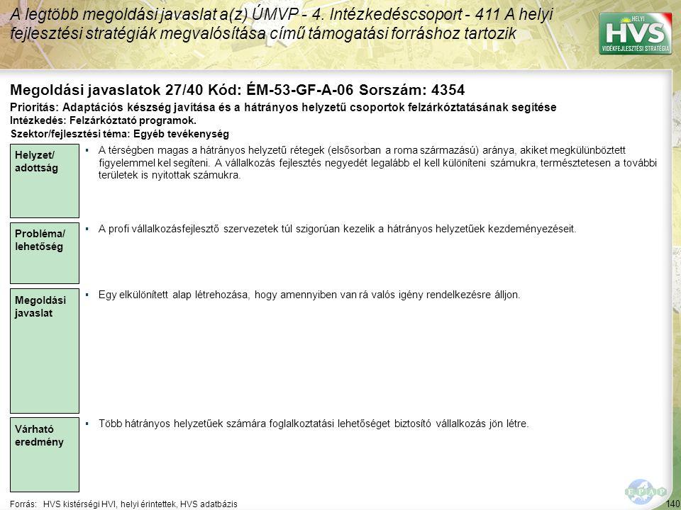 140 Forrás:HVS kistérségi HVI, helyi érintettek, HVS adatbázis Megoldási javaslatok 27/40 Kód: ÉM-53-GF-A-06 Sorszám: 4354 A legtöbb megoldási javasla