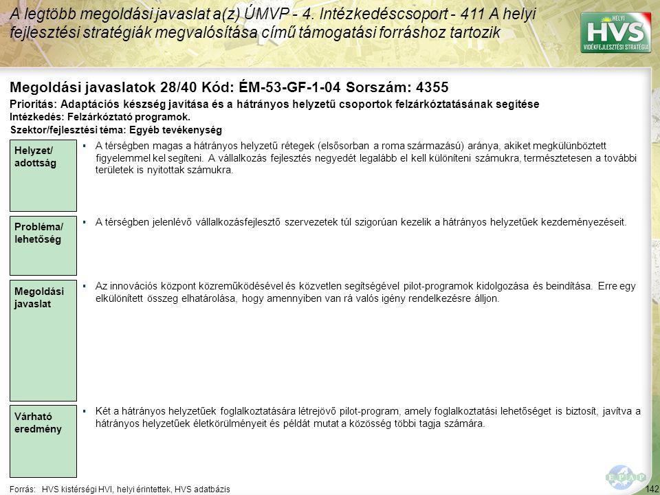 142 Forrás:HVS kistérségi HVI, helyi érintettek, HVS adatbázis Megoldási javaslatok 28/40 Kód: ÉM-53-GF-1-04 Sorszám: 4355 A legtöbb megoldási javaslat a(z) ÚMVP - 4.
