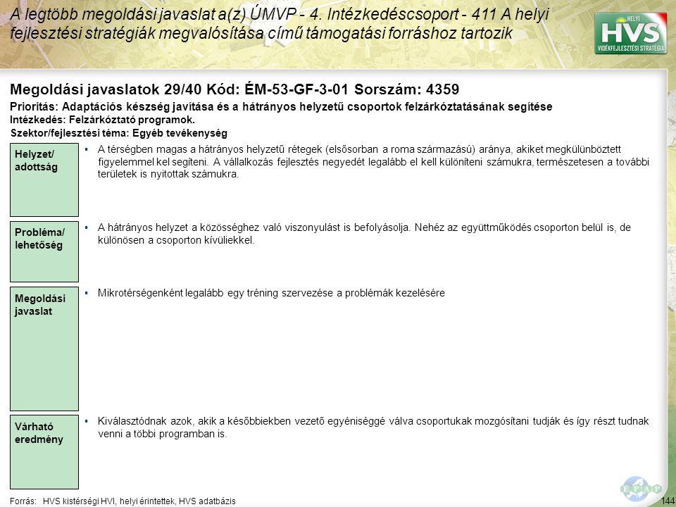 144 Forrás:HVS kistérségi HVI, helyi érintettek, HVS adatbázis Megoldási javaslatok 29/40 Kód: ÉM-53-GF-3-01 Sorszám: 4359 A legtöbb megoldási javasla
