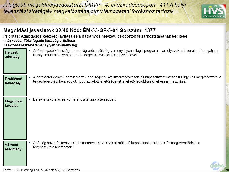 150 Forrás:HVS kistérségi HVI, helyi érintettek, HVS adatbázis Megoldási javaslatok 32/40 Kód: ÉM-53-GF-5-01 Sorszám: 4377 A legtöbb megoldási javasla