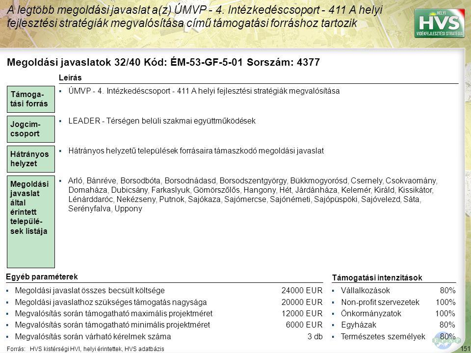 152 Forrás:HVS kistérségi HVI, helyi érintettek, HVS adatbázis Megoldási javaslatok 33/40 Kód: ÉM-53-GF-6-03 Sorszám: 4856 A legtöbb megoldási javaslat a(z) ÚMVP - 4.