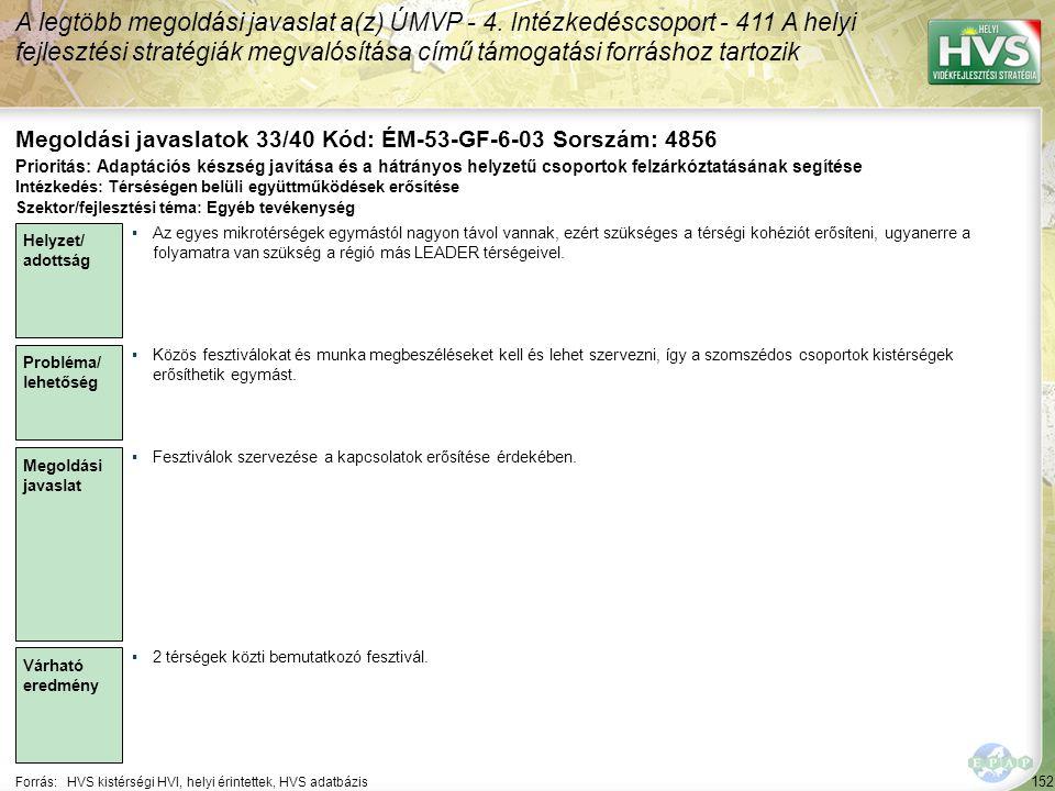 152 Forrás:HVS kistérségi HVI, helyi érintettek, HVS adatbázis Megoldási javaslatok 33/40 Kód: ÉM-53-GF-6-03 Sorszám: 4856 A legtöbb megoldási javasla