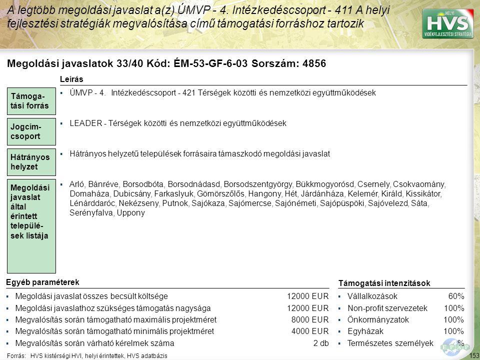 154 Forrás:HVS kistérségi HVI, helyi érintettek, HVS adatbázis Megoldási javaslatok 34/40 Kód: ÉM-53-GF-3-03 Sorszám: 4372 A legtöbb megoldási javaslat a(z) ÚMVP - 4.