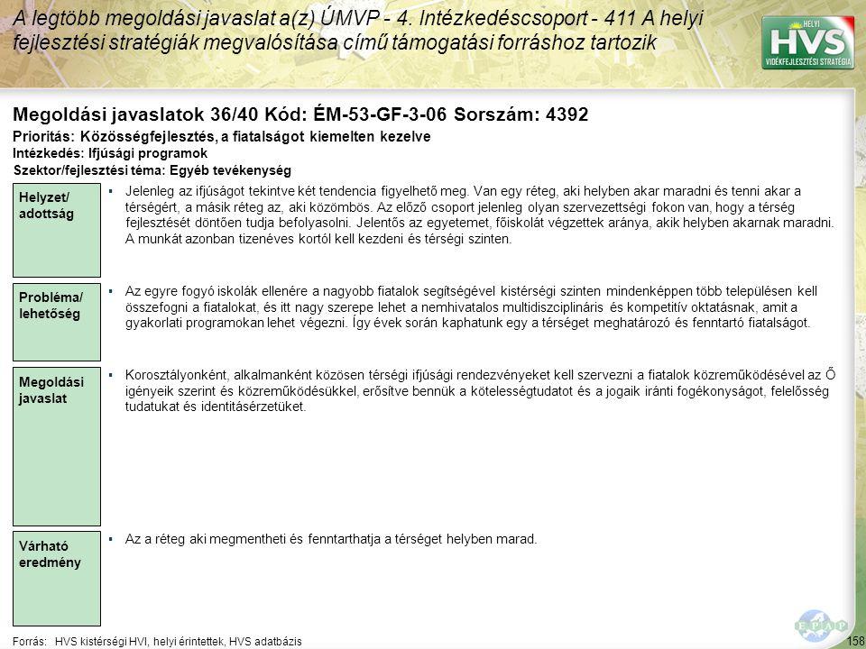 158 Forrás:HVS kistérségi HVI, helyi érintettek, HVS adatbázis Megoldási javaslatok 36/40 Kód: ÉM-53-GF-3-06 Sorszám: 4392 A legtöbb megoldási javasla