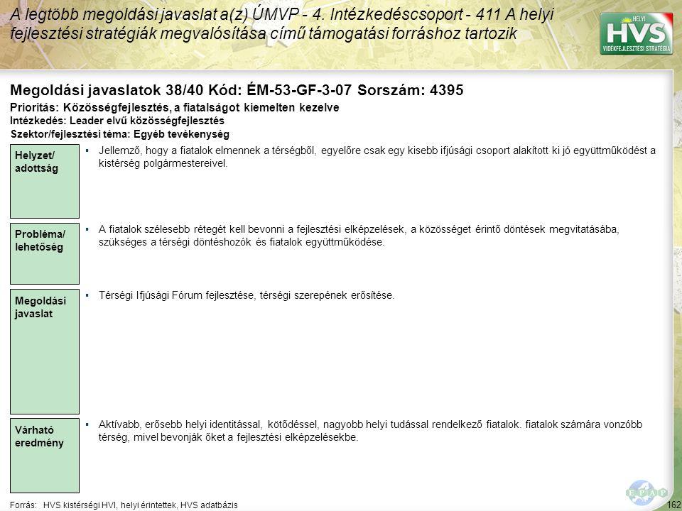 162 Forrás:HVS kistérségi HVI, helyi érintettek, HVS adatbázis Megoldási javaslatok 38/40 Kód: ÉM-53-GF-3-07 Sorszám: 4395 A legtöbb megoldási javasla
