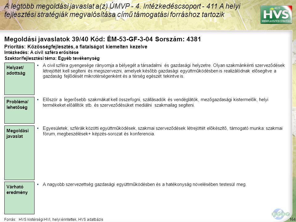164 Forrás:HVS kistérségi HVI, helyi érintettek, HVS adatbázis Megoldási javaslatok 39/40 Kód: ÉM-53-GF-3-04 Sorszám: 4381 A legtöbb megoldási javasla