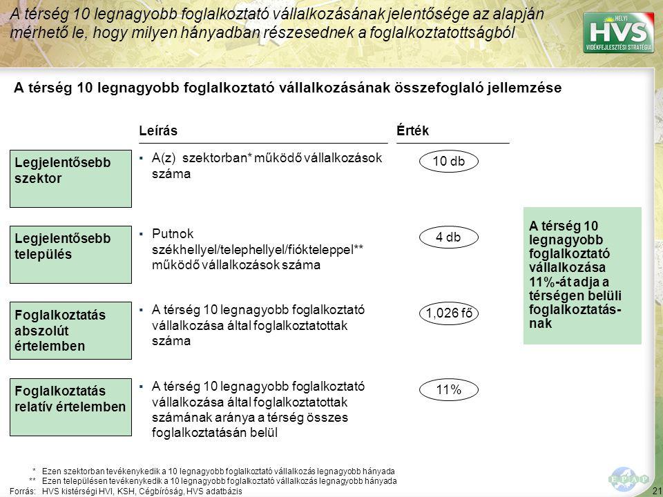 22 Forrás:HVS kistérségi HVI, Cégbíróság, HVS adatbázis A 10 legnagyobb foglalkoztató vállalkozás a térségben 1/2 A térség 10 legnagyobb foglalkoztató vállalkozása közül a legtöbb – 10 db – a(z) szektorban működik Szektor Fogl.