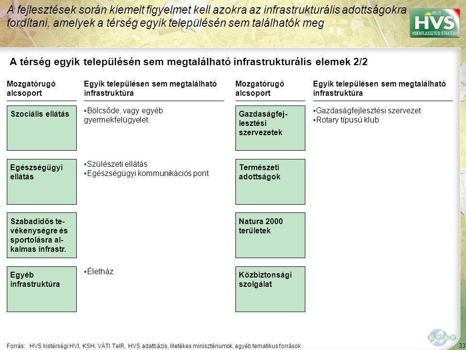 34 A lakossági infrastruktúra az energetikát, közüzemi szolgáltatásokat tekintve lényegében kiépült.