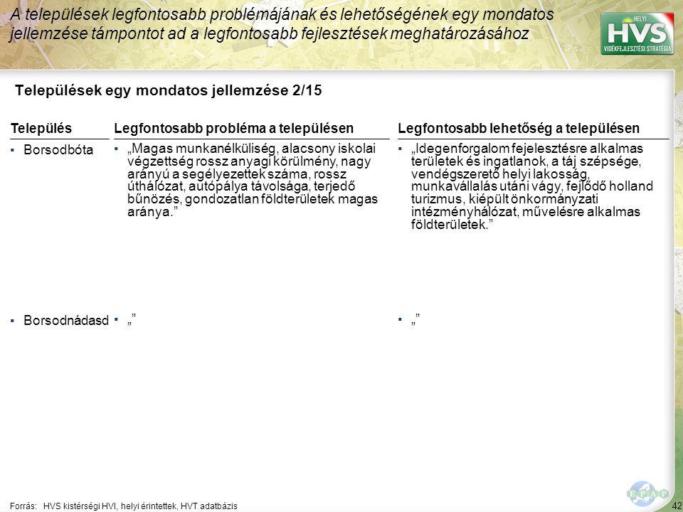 42 Települések egy mondatos jellemzése 2/15 A települések legfontosabb problémájának és lehetőségének egy mondatos jellemzése támpontot ad a legfontos