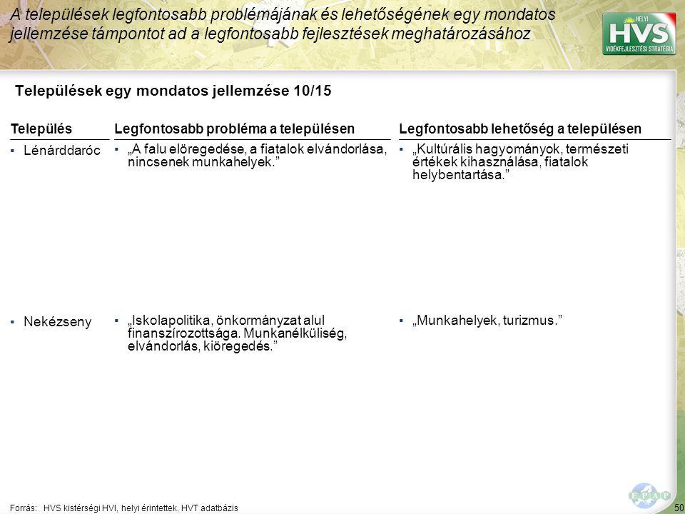 """51 Települések egy mondatos jellemzése 11/15 A települések legfontosabb problémájának és lehetőségének egy mondatos jellemzése támpontot ad a legfontosabb fejlesztések meghatározásához Forrás:HVS kistérségi HVI, helyi érintettek, HVT adatbázis TelepülésLegfontosabb probléma a településen ▪Putnok ▪""""Munkanélküliség."""