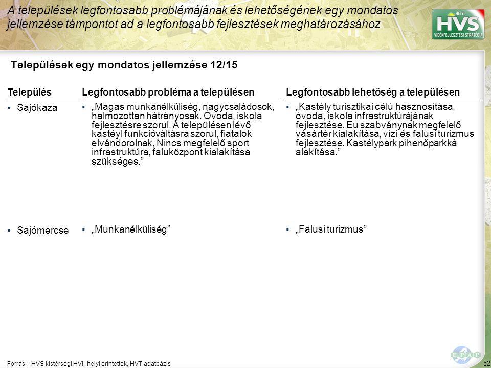 """53 Települések egy mondatos jellemzése 13/15 A települések legfontosabb problémájának és lehetőségének egy mondatos jellemzése támpontot ad a legfontosabb fejlesztések meghatározásához Forrás:HVS kistérségi HVI, helyi érintettek, HVT adatbázis TelepülésLegfontosabb probléma a településen ▪Sajónémeti ▪""""Az országos átlagot meghaladó munkanélküliségi arány."""