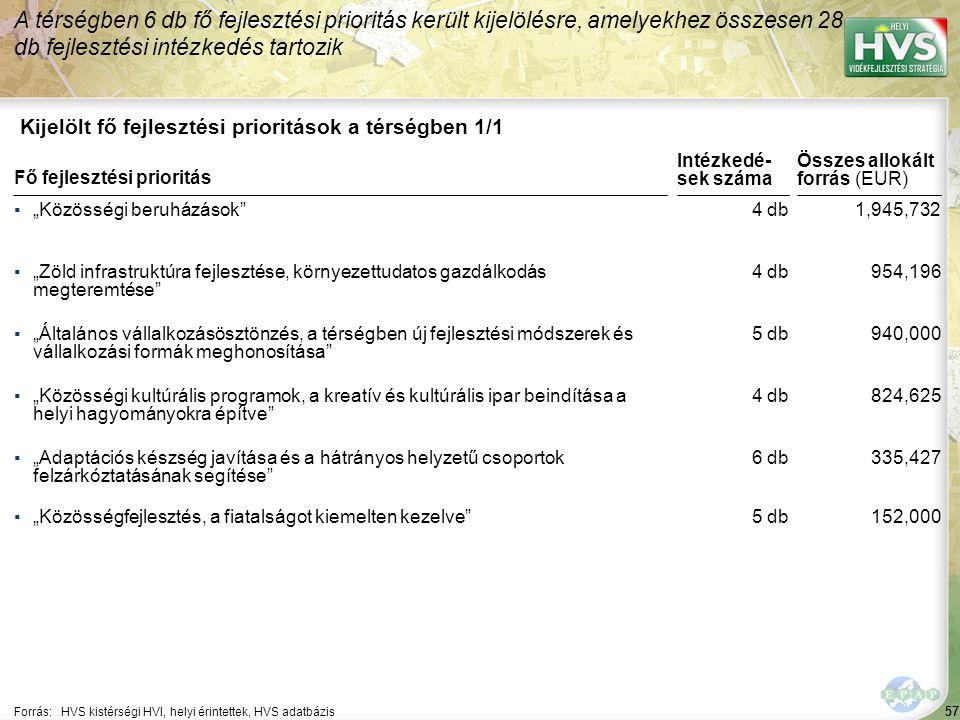 58 ▪A helyi örökség megőrzése, hasznosítása Forrás:HVS kistérségi HVI, helyi érintettek, HVS adatbázis Az egyes fejlesztési intézkedésekre allokált támogatási források nagysága 1/6 A legtöbb forrás – 66,000 EUR – a(z) Helyi termékek termelésének támogatása fejlesztési intézkedésre lett allokálva Fejlesztési intézkedés ▪A helyi életminőség javítása ▪Infrastruktúrális fejlesztések ▪Faluképet javító beruházások Fő fejlesztési prioritás: Közösségi beruházások Allokált forrás (EUR) 300,000 260,211 100,000 1,285,521