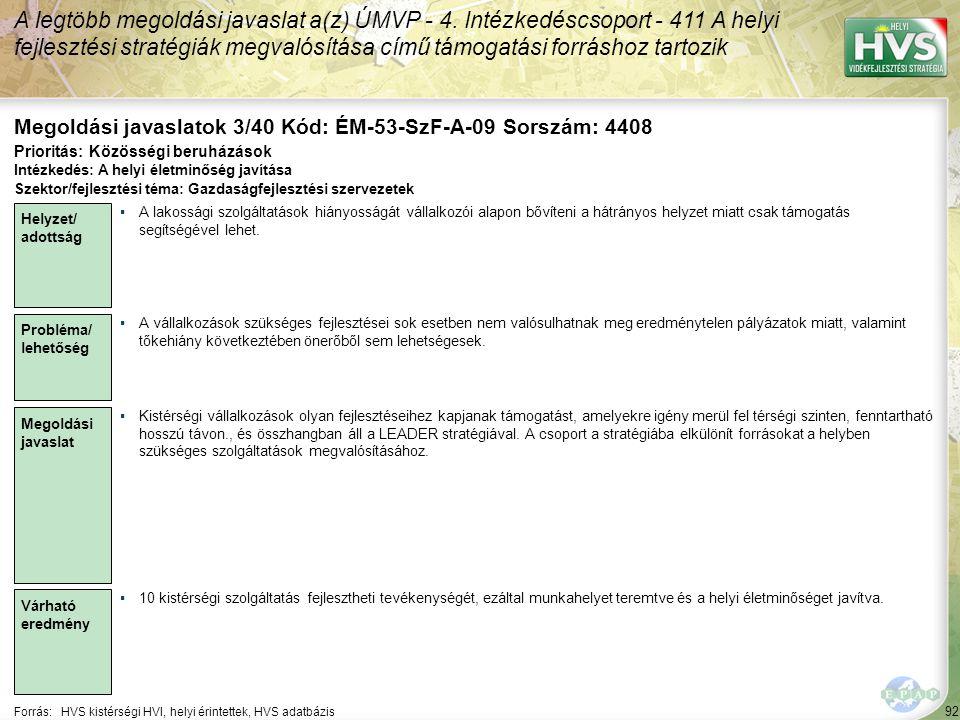 92 Forrás:HVS kistérségi HVI, helyi érintettek, HVS adatbázis Megoldási javaslatok 3/40 Kód: ÉM-53-SzF-A-09 Sorszám: 4408 A legtöbb megoldási javaslat