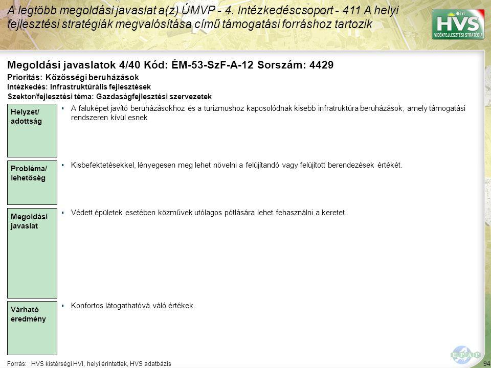 94 Forrás:HVS kistérségi HVI, helyi érintettek, HVS adatbázis Megoldási javaslatok 4/40 Kód: ÉM-53-SzF-A-12 Sorszám: 4429 A legtöbb megoldási javaslat