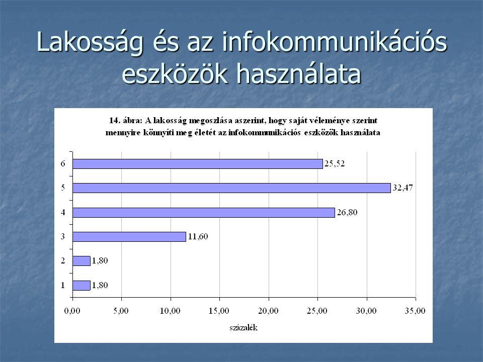 Lakosság és az infokommunikációs eszközök használata