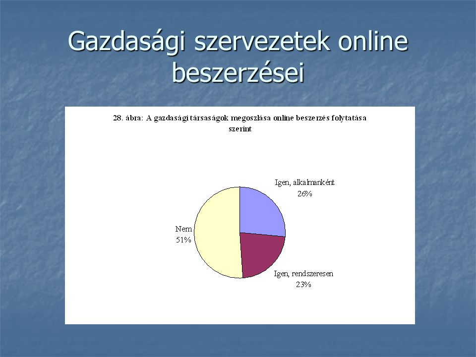 Gazdasági szervezetek online beszerzései