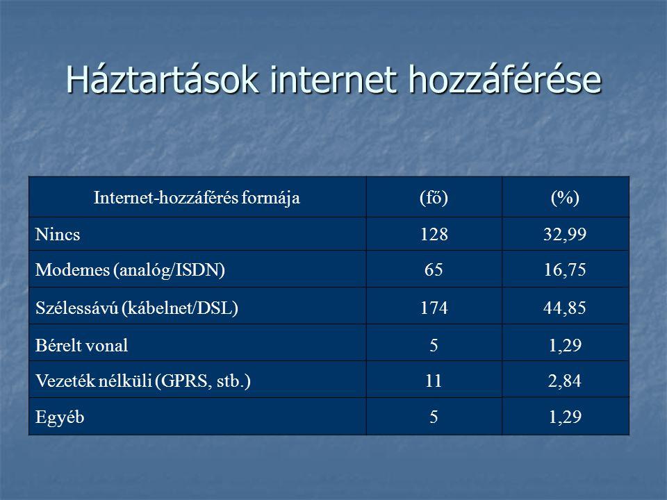 Háztartások internet hozzáférése Internet-hozzáférés formája(fő)(%) Nincs12832,99 Modemes (analóg/ISDN)6516,75 Szélessávú (kábelnet/DSL)17444,85 Bérelt vonal51,29 Vezeték nélküli (GPRS, stb.)112,84 Egyéb51,29
