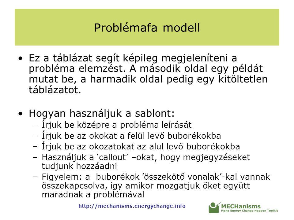 http://mechanisms.energychange.info Problémafa modell Ez a táblázat segít képileg megjeleníteni a probléma elemzést. A második oldal egy példát mutat