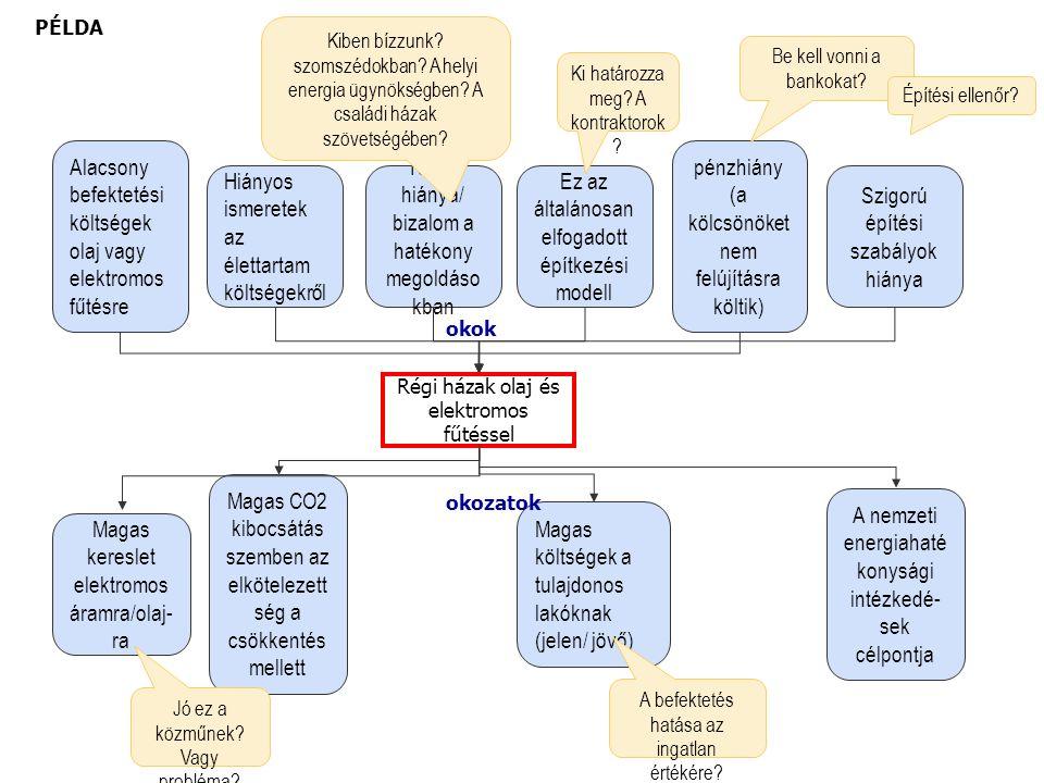 Régi házak olaj és elektromos fűtéssel Tudás hiánya/ bizalom a hatékony megoldáso kban Hiányos ismeretek az élettartam költségekről Alacsony befektetési költségek olaj vagy elektromos fűtésre Ez az általánosan elfogadott építkezési modell Szigorú építési szabályok hiánya pénzhiány (a kölcsönöket nem felújításra költik) Magas CO2 kibocsátás szemben az elkötelezett ség a csökkentés mellett Magas kereslet elektromos áramra/olaj- ra Magas költségek a tulajdonos lakóknak (jelen/ jövő) A nemzeti energiahaté konysági intézkedé- sek célpontja okok okozatok Kiben bízzunk.
