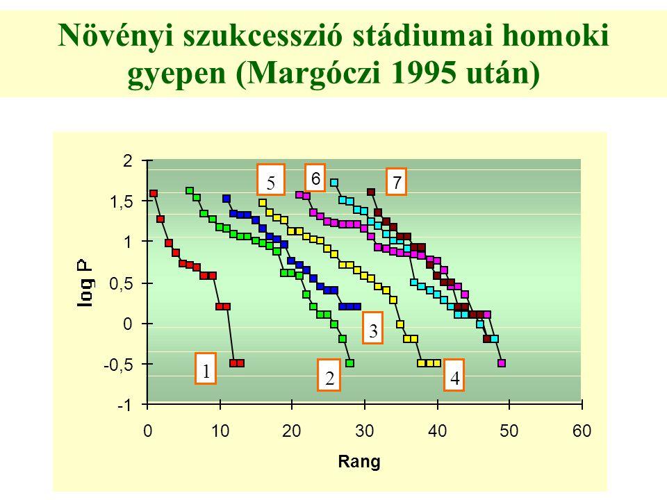 Növényi szukcesszió stádiumai homoki gyepen (Margóczi 1995 után) -0,5 0 0,5 1 1,5 2 0102030405060 Rang 1 2 3 4 5 6 7