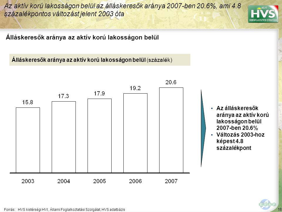 18 Forrás:HVS kistérségi HVI, Állami Foglalkoztatási Szolgálat, HVS adatbázis Álláskeresők aránya az aktív korú lakosságon belül Az aktív korú lakosságon belül az álláskeresők aránya 2007-ben 20.6%, ami 4.8 százalékpontos változást jelent 2003 óta Álláskeresők aránya az aktív korú lakosságon belül (százalék) ▪Az álláskeresők aránya az aktív korú lakosságon belül 2007-ben 20.6% ▪Változás 2003-hoz képest 4.8 százalékpont