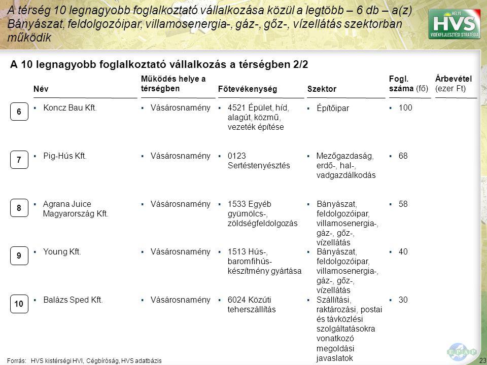 23 Forrás:HVS kistérségi HVI, Cégbíróság, HVS adatbázis A 10 legnagyobb foglalkoztató vállalkozás a térségben 2/2 Szektor Fogl. száma (fő) Árbevétel (