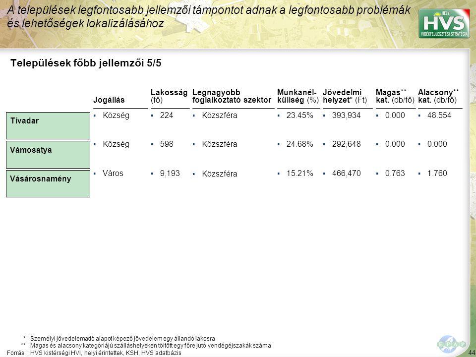 44 Legnagyobb foglalkoztató szektor ▪Közszféra Települések főbb jellemzői 5/5 Jogállás *Személyi jövedelemadó alapot képező jövedelem egy állandó lakosra **Magas és alacsony kategóriájú szálláshelyeken töltött egy főre jutó vendégéjszakák száma Forrás:HVS kistérségi HVI, helyi érintettek, KSH, HVS adatbázis Lakosság (fő) ▪Község▪224 ▪Község▪598 ▪Város▪9,193 A települések legfontosabb jellemzői támpontot adnak a legfontosabb problémák és lehetőségek lokalizálásához Tivadar Vámosatya Vásárosnamény Munkanél- küliség (%) ▪23.45% ▪24.68% ▪15.21% Jövedelmi helyzet* (Ft) ▪393,934 ▪292,648 ▪466,470 Magas** kat.