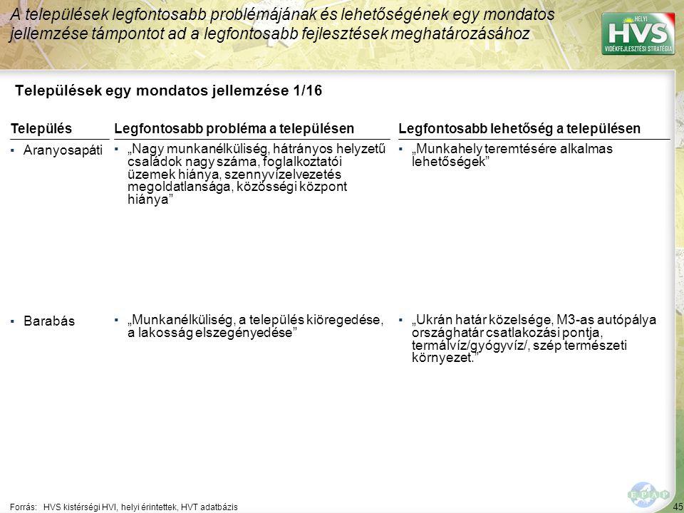 """45 Települések egy mondatos jellemzése 1/16 A települések legfontosabb problémájának és lehetőségének egy mondatos jellemzése támpontot ad a legfontosabb fejlesztések meghatározásához Forrás:HVS kistérségi HVI, helyi érintettek, HVT adatbázis TelepülésLegfontosabb probléma a településen ▪Aranyosapáti ▪""""Nagy munkanélküliség, hátrányos helyzetű családok nagy száma, foglalkoztatói üzemek hiánya, szennyvízelvezetés megoldatlansága, közösségi központ hiánya ▪Barabás ▪""""Munkanélküliség, a település kiöregedése, a lakosság elszegényedése Legfontosabb lehetőség a településen ▪""""Munkahely teremtésére alkalmas lehetőségek ▪""""Ukrán határ közelsége, M3-as autópálya országhatár csatlakozási pontja, termálvíz/gyógyvíz/, szép természeti környezet."""