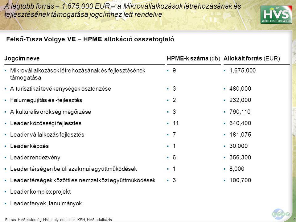 4 Forrás: HVS kistérségi HVI, helyi érintettek, KSH, HVS adatbázis A legtöbb forrás – 1,675,000 EUR – a Mikrovállalkozások létrehozásának és fejlesztésének támogatása jogcímhez lett rendelve Felső-Tisza Völgye VE – HPME allokáció összefoglaló Jogcím neveHPME-k száma (db)Allokált forrás (EUR) ▪Mikrovállalkozások létrehozásának és fejlesztésének támogatása ▪9▪9▪1,675,000 ▪A turisztikai tevékenységek ösztönzése▪3▪3▪480,000 ▪Falumegújítás és -fejlesztés▪2▪2▪232,000 ▪A kulturális örökség megőrzése▪3▪3▪790,110 ▪Leader közösségi fejlesztés▪11▪640,400 ▪Leader vállalkozás fejlesztés▪7▪7▪181,075 ▪Leader képzés▪1▪1▪30,000 ▪Leader rendezvény▪6▪6▪356,300 ▪Leader térségen belüli szakmai együttműködések▪1▪1▪8,000 ▪Leader térségek közötti és nemzetközi együttműködések▪3▪3▪100,700 ▪Leader komplex projekt ▪Leader tervek, tanulmányok