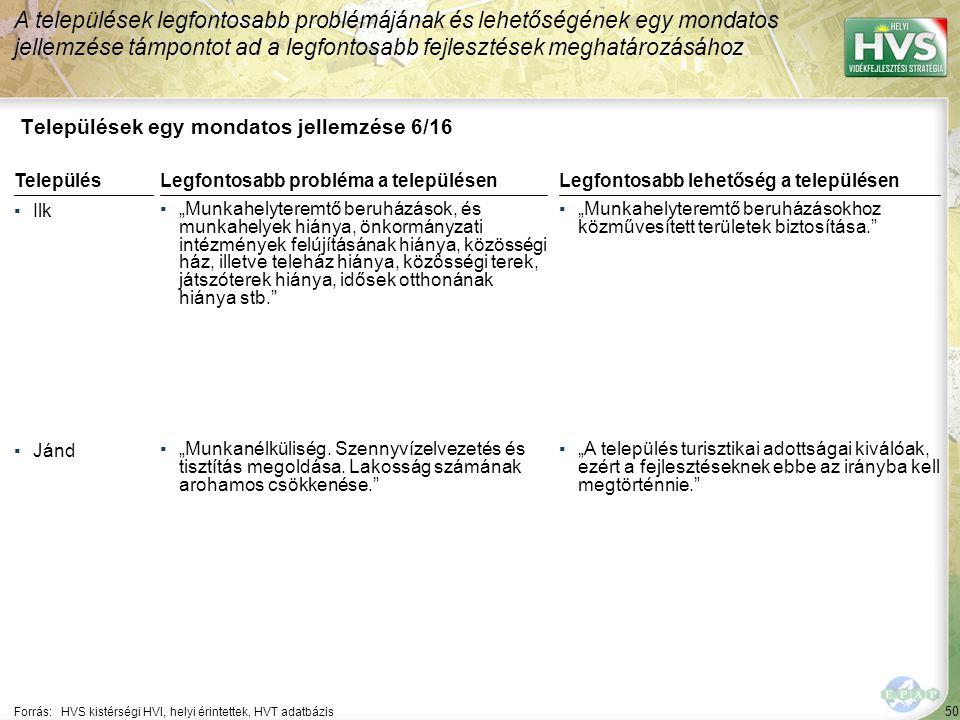 """50 Települések egy mondatos jellemzése 6/16 A települések legfontosabb problémájának és lehetőségének egy mondatos jellemzése támpontot ad a legfontosabb fejlesztések meghatározásához Forrás:HVS kistérségi HVI, helyi érintettek, HVT adatbázis TelepülésLegfontosabb probléma a településen ▪Ilk ▪""""Munkahelyteremtő beruházások, és munkahelyek hiánya, önkormányzati intézmények felújításának hiánya, közösségi ház, illetve teleház hiánya, közösségi terek, játszóterek hiánya, idősek otthonának hiánya stb. ▪Jánd ▪""""Munkanélküliség."""