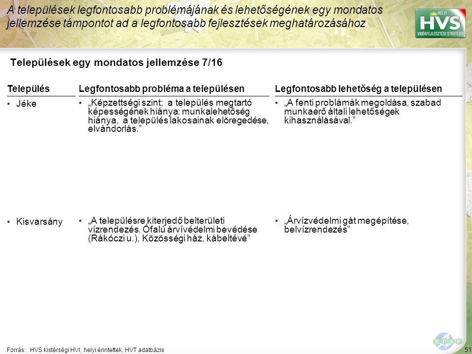 """51 Települések egy mondatos jellemzése 7/16 A települések legfontosabb problémájának és lehetőségének egy mondatos jellemzése támpontot ad a legfontosabb fejlesztések meghatározásához Forrás:HVS kistérségi HVI, helyi érintettek, HVT adatbázis TelepülésLegfontosabb probléma a településen ▪Jéke ▪""""Képzettségi szint; a település megtartó képességének hiánya: munkalehetőség hiánya, a település lakosainak elöregedése, elvándorlás. ▪Kisvarsány ▪""""A településre kiterjedő belterületi vízrendezés."""