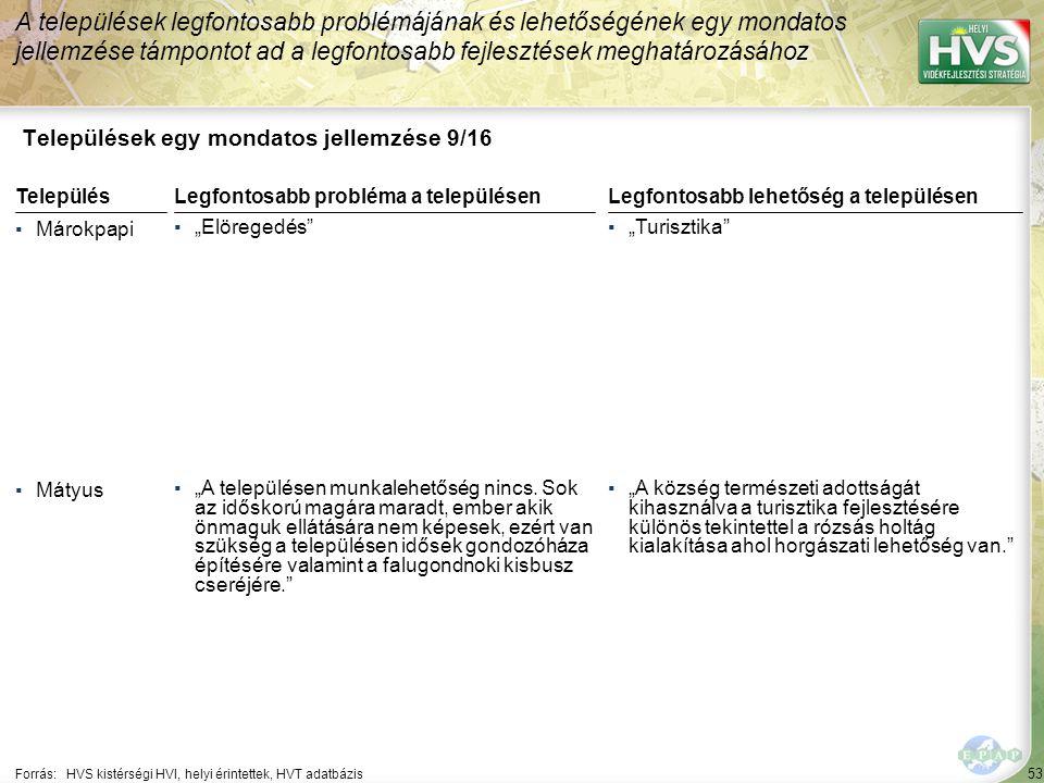 """53 Települések egy mondatos jellemzése 9/16 A települések legfontosabb problémájának és lehetőségének egy mondatos jellemzése támpontot ad a legfontosabb fejlesztések meghatározásához Forrás:HVS kistérségi HVI, helyi érintettek, HVT adatbázis TelepülésLegfontosabb probléma a településen ▪Márokpapi ▪""""Elöregedés ▪Mátyus ▪""""A településen munkalehetőség nincs."""