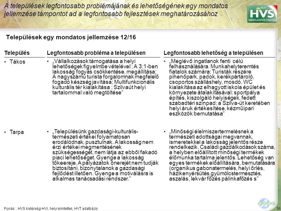 """56 Települések egy mondatos jellemzése 12/16 A települések legfontosabb problémájának és lehetőségének egy mondatos jellemzése támpontot ad a legfontosabb fejlesztések meghatározásához Forrás:HVS kistérségi HVI, helyi érintettek, HVT adatbázis TelepülésLegfontosabb probléma a településen ▪Tákos ▪""""Vállalkozások támogatása a helyi lehetőségek figyelmbe vételével ; A 3:1-ben lakosság fogyás csökkentése, megállítása; A nagyszámú turista forgalomnak megfelelő fogadó készség javítása; Multifunkcionális kulturális tér kialakítása ; Szilvaút helyi tartalommal való megtöltése ▪Tarpa ▪""""Településünk gazdasági-kulturális- természeti értékei folyamatosan erodálódnak, pusztulnak."""