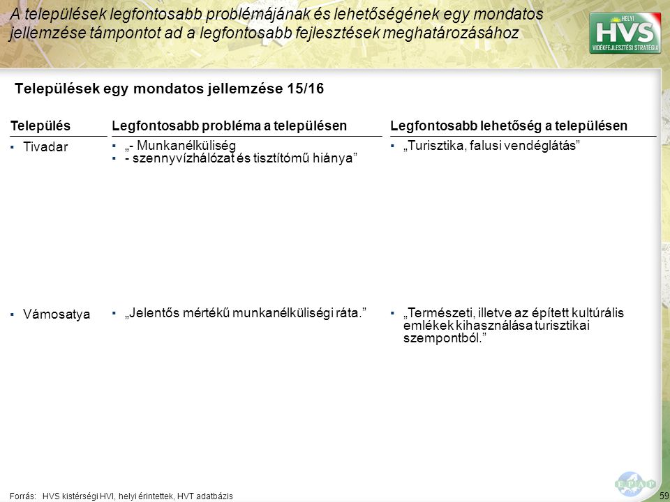 """59 Települések egy mondatos jellemzése 15/16 A települések legfontosabb problémájának és lehetőségének egy mondatos jellemzése támpontot ad a legfontosabb fejlesztések meghatározásához Forrás:HVS kistérségi HVI, helyi érintettek, HVT adatbázis TelepülésLegfontosabb probléma a településen ▪Tivadar ▪""""- Munkanélküliség ▪- szennyvízhálózat és tisztítómű hiánya ▪Vámosatya ▪""""Jelentős mértékű munkanélküliségi ráta. Legfontosabb lehetőség a településen ▪""""Turisztika, falusi vendéglátás ▪""""Természeti, illetve az épített kultúrális emlékek kihasználása turisztikai szempontból."""