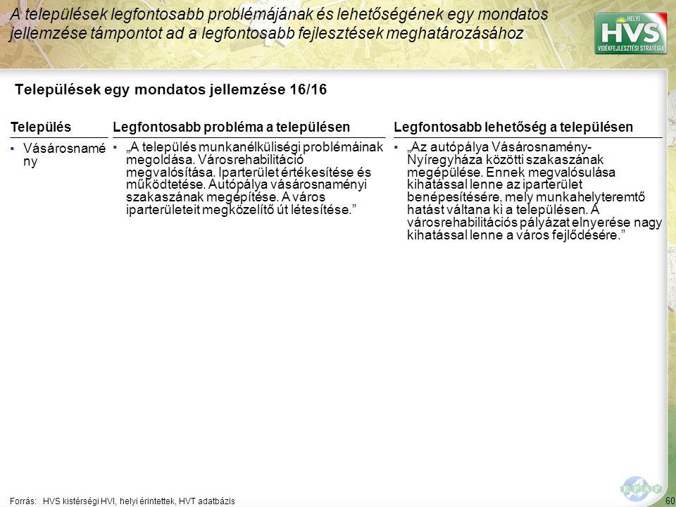 """60 Települések egy mondatos jellemzése 16/16 A települések legfontosabb problémájának és lehetőségének egy mondatos jellemzése támpontot ad a legfontosabb fejlesztések meghatározásához Forrás:HVS kistérségi HVI, helyi érintettek, HVT adatbázis TelepülésLegfontosabb probléma a településen ▪Vásárosnamé ny ▪""""A település munkanélküliségi problémáinak megoldása."""