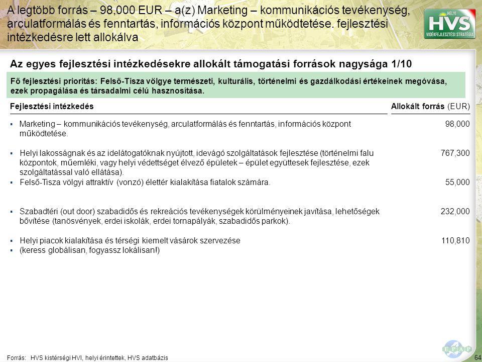 64 ▪Marketing – kommunikációs tevékenység, arculatformálás és fenntartás, információs központ működtetése. Forrás:HVS kistérségi HVI, helyi érintettek