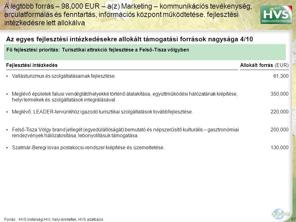 67 ▪Vallásturizmus és szolgáltatásainak fejlesztése. Forrás:HVS kistérségi HVI, helyi érintettek, HVS adatbázis Az egyes fejlesztési intézkedésekre al
