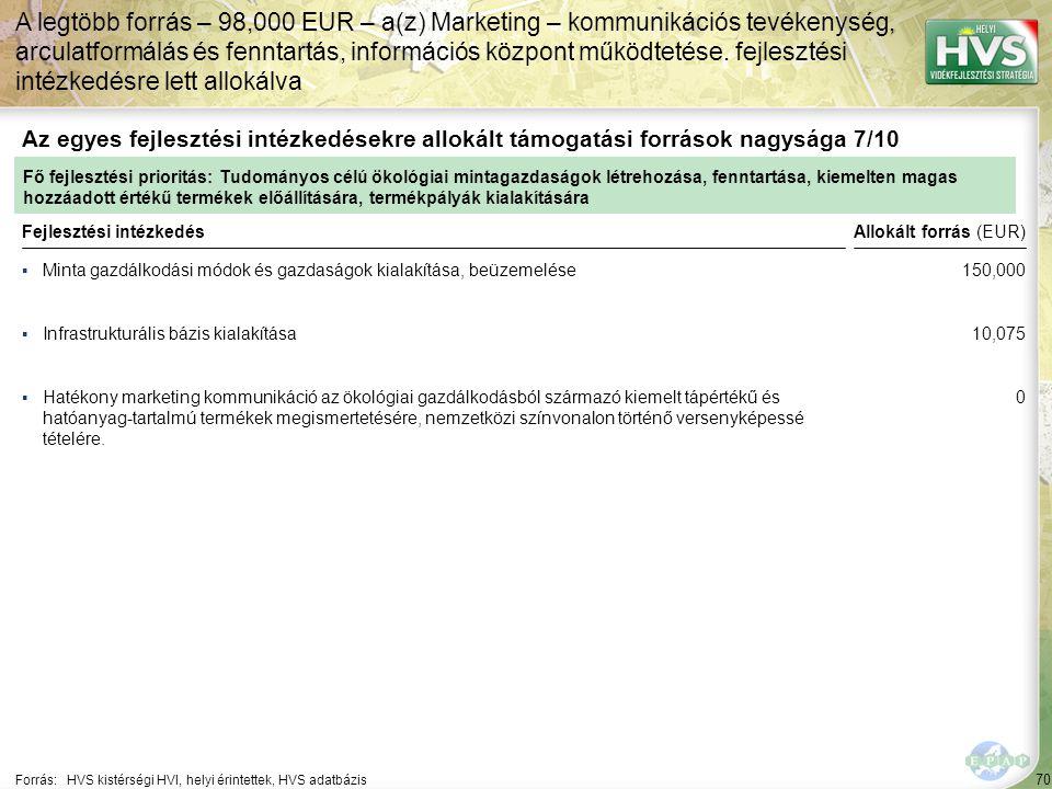 70 ▪Minta gazdálkodási módok és gazdaságok kialakítása, beüzemelése Forrás:HVS kistérségi HVI, helyi érintettek, HVS adatbázis Az egyes fejlesztési intézkedésekre allokált támogatási források nagysága 7/10 A legtöbb forrás – 98,000 EUR – a(z) Marketing – kommunikációs tevékenység, arculatformálás és fenntartás, információs központ működtetése.