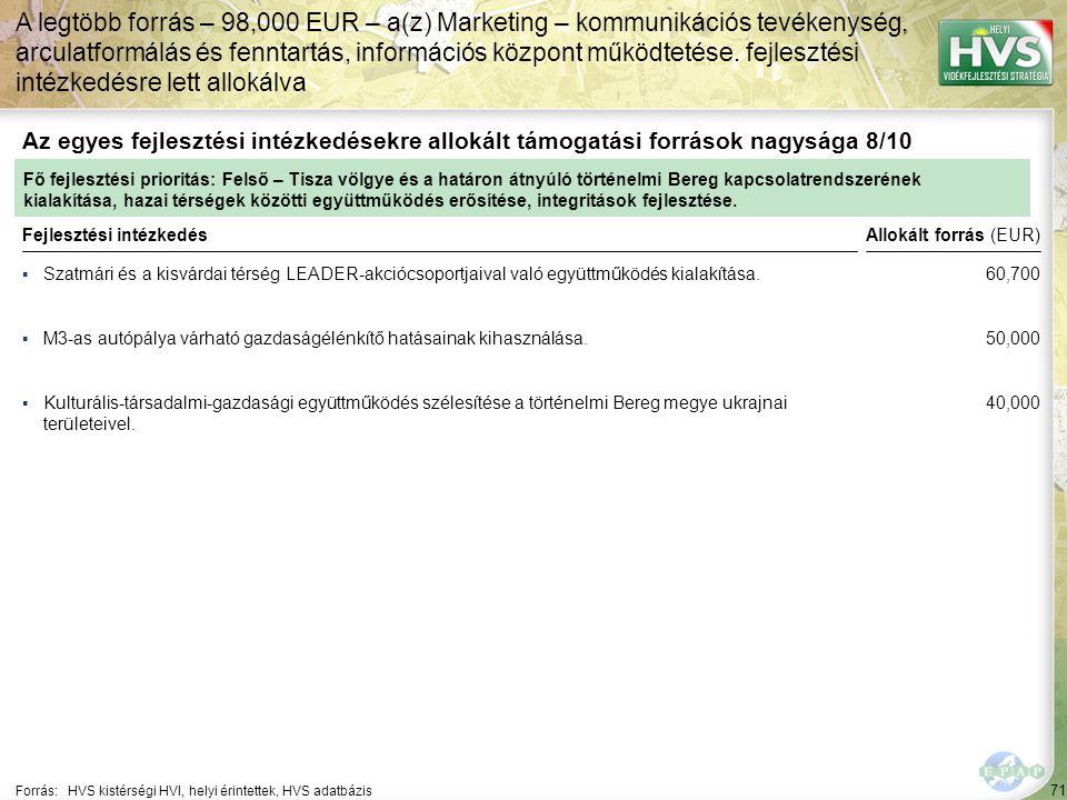 71 ▪Szatmári és a kisvárdai térség LEADER-akciócsoportjaival való együttműködés kialakítása. Forrás:HVS kistérségi HVI, helyi érintettek, HVS adatbázi
