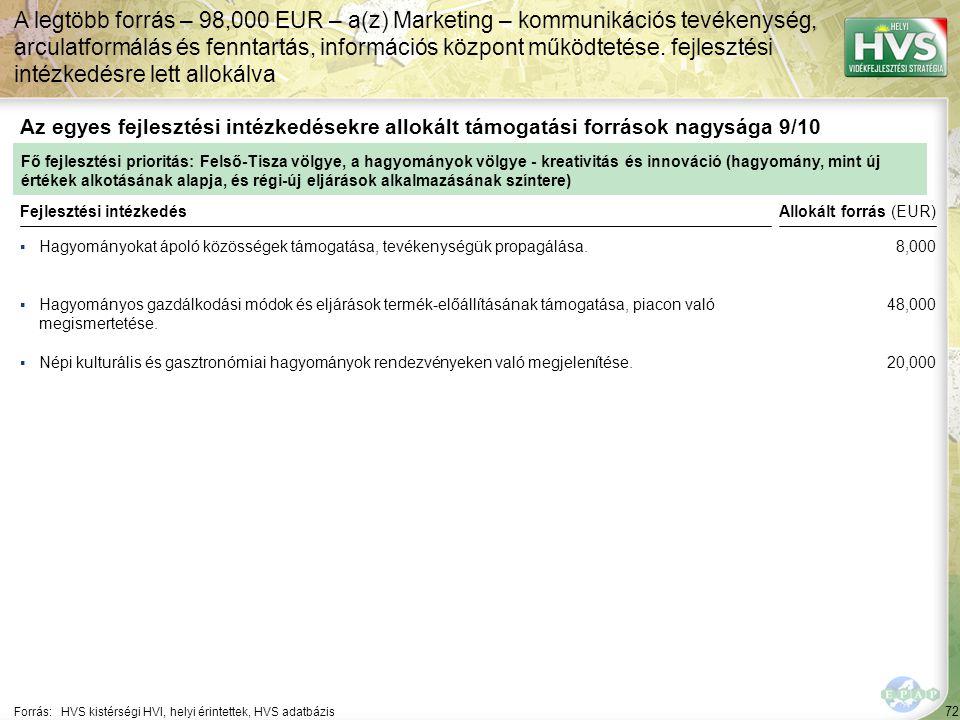 72 ▪Hagyományokat ápoló közösségek támogatása, tevékenységük propagálása. Forrás:HVS kistérségi HVI, helyi érintettek, HVS adatbázis Az egyes fejleszt