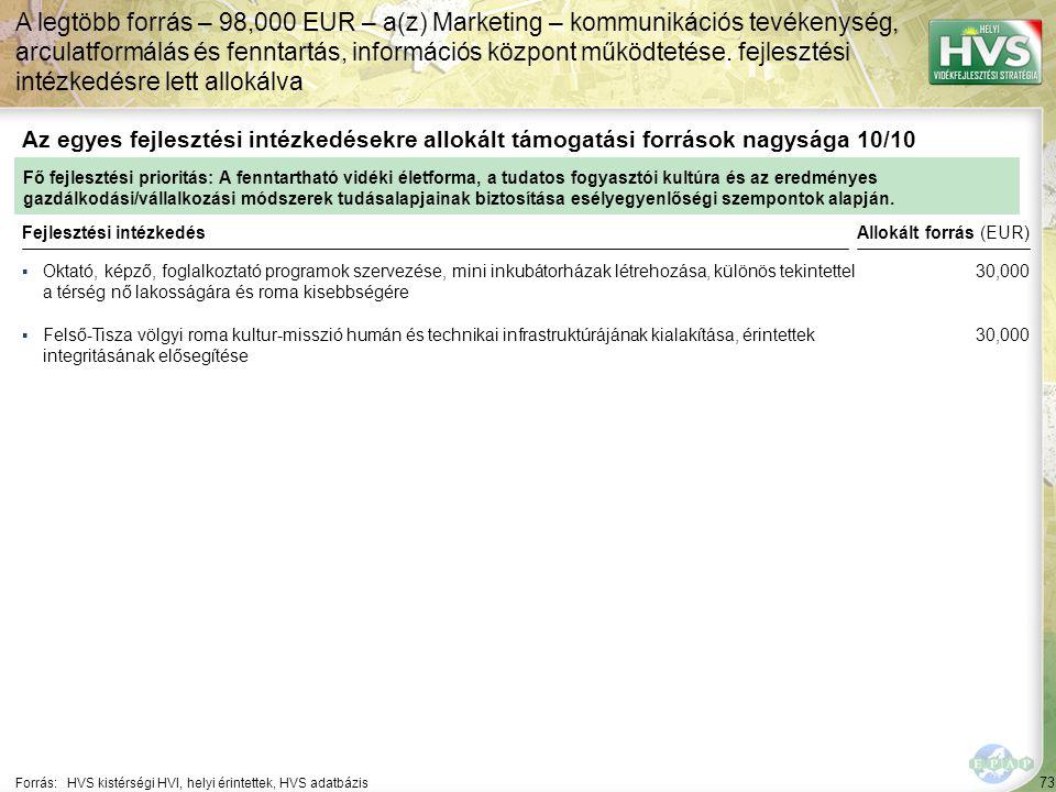 73 ▪Oktató, képző, foglalkoztató programok szervezése, mini inkubátorházak létrehozása, különös tekintettel a térség nő lakosságára és roma kisebbségére Forrás:HVS kistérségi HVI, helyi érintettek, HVS adatbázis Az egyes fejlesztési intézkedésekre allokált támogatási források nagysága 10/10 A legtöbb forrás – 98,000 EUR – a(z) Marketing – kommunikációs tevékenység, arculatformálás és fenntartás, információs központ működtetése.