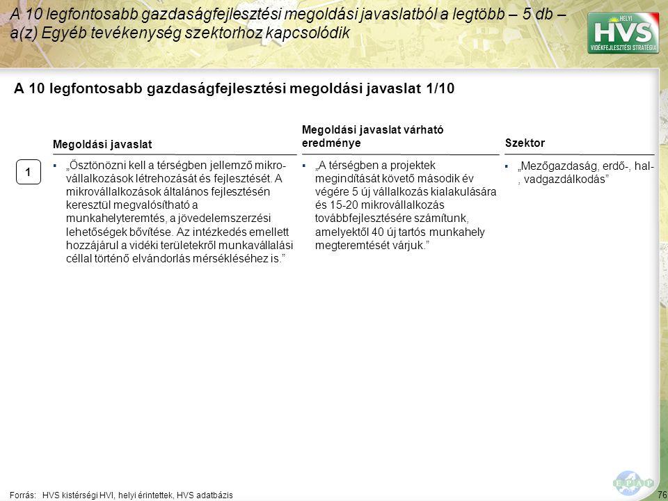 76 A 10 legfontosabb gazdaságfejlesztési megoldási javaslat 1/10 A 10 legfontosabb gazdaságfejlesztési megoldási javaslatból a legtöbb – 5 db – a(z) E