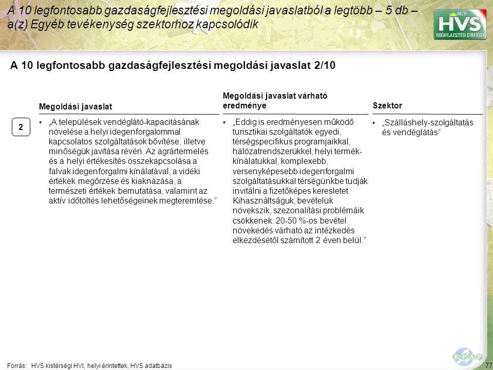 """2 77 A 10 legfontosabb gazdaságfejlesztési megoldási javaslat 2/10 A 10 legfontosabb gazdaságfejlesztési megoldási javaslatból a legtöbb – 5 db – a(z) Egyéb tevékenység szektorhoz kapcsolódik Forrás:HVS kistérségi HVI, helyi érintettek, HVS adatbázis Szektor ▪""""Szálláshely-szolgáltatás és vendéglátás ▪""""A települések vendéglátó-kapacitásának növelése a helyi idegenforgalommal kapcsolatos szolgáltatások bővítése, illetve minőségük javítása révén."""