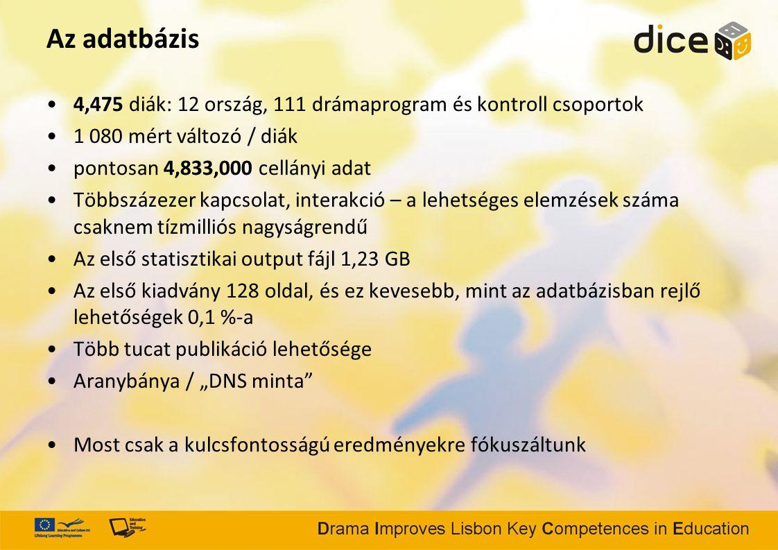 """Az adatbázis 4,475 diák: 12 ország, 111 drámaprogram és kontroll csoportok 1 080 mért változó / diák pontosan 4,833,000 cellányi adat Többszázezer kapcsolat, interakció – a lehetséges elemzések száma csaknem tízmilliós nagyságrendű Az első statisztikai output fájl 1,23 GB Az első kiadvány 128 oldal, és ez kevesebb, mint az adatbázisban rejlő lehetőségek 0,1 %-a Több tucat publikáció lehetősége Aranybánya / """"DNS minta Most csak a kulcsfontosságú eredményekre fókuszáltunk"""
