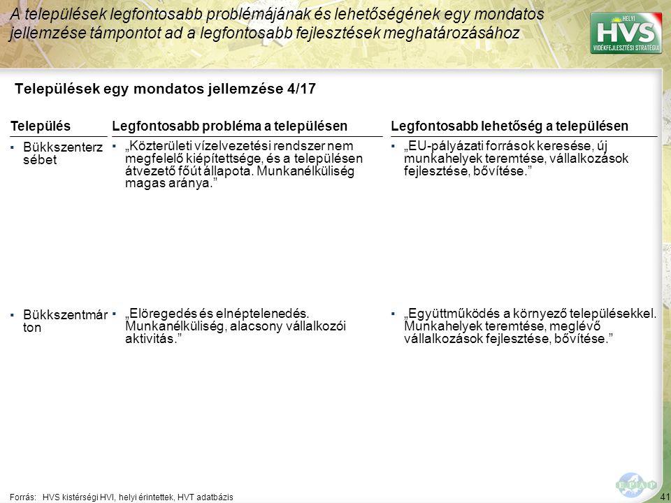 """41 Települések egy mondatos jellemzése 4/17 A települések legfontosabb problémájának és lehetőségének egy mondatos jellemzése támpontot ad a legfontosabb fejlesztések meghatározásához Forrás:HVS kistérségi HVI, helyi érintettek, HVT adatbázis TelepülésLegfontosabb probléma a településen ▪Bükkszenterz sébet ▪""""Közterületi vízelvezetési rendszer nem megfelelő kiépítettsége, és a településen átvezető főút állapota."""