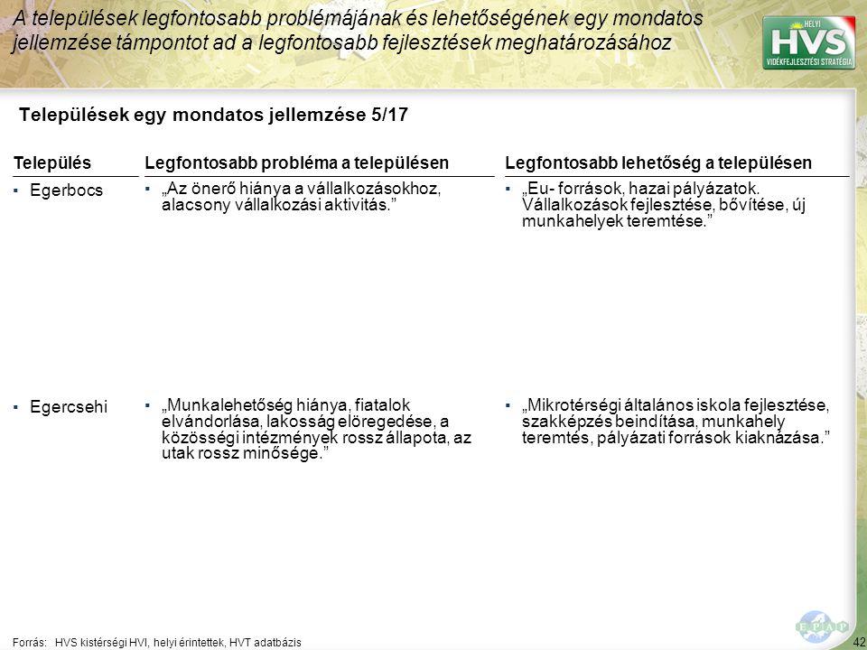 """42 Települések egy mondatos jellemzése 5/17 A települések legfontosabb problémájának és lehetőségének egy mondatos jellemzése támpontot ad a legfontosabb fejlesztések meghatározásához Forrás:HVS kistérségi HVI, helyi érintettek, HVT adatbázis TelepülésLegfontosabb probléma a településen ▪Egerbocs ▪""""Az önerő hiánya a vállalkozásokhoz, alacsony vállalkozási aktivitás. ▪Egercsehi ▪""""Munkalehetőség hiánya, fiatalok elvándorlása, lakosság elöregedése, a közösségi intézmények rossz állapota, az utak rossz minősége. Legfontosabb lehetőség a településen ▪""""Eu- források, hazai pályázatok."""