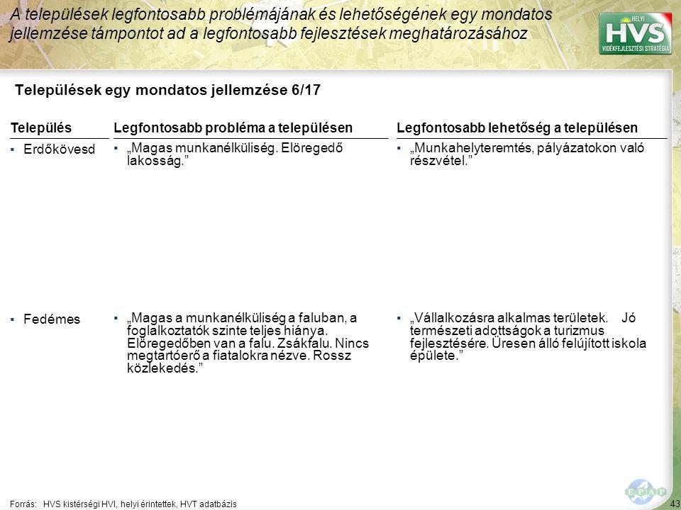 """43 Települések egy mondatos jellemzése 6/17 A települések legfontosabb problémájának és lehetőségének egy mondatos jellemzése támpontot ad a legfontosabb fejlesztések meghatározásához Forrás:HVS kistérségi HVI, helyi érintettek, HVT adatbázis TelepülésLegfontosabb probléma a településen ▪Erdőkövesd ▪""""Magas munkanélküliség."""