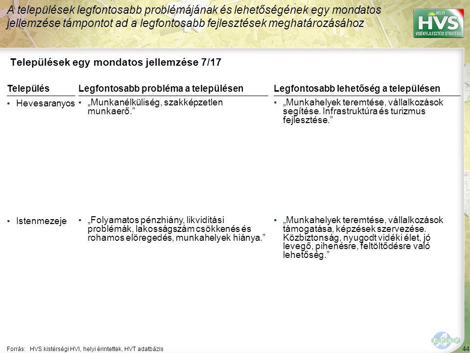 """44 Települések egy mondatos jellemzése 7/17 A települések legfontosabb problémájának és lehetőségének egy mondatos jellemzése támpontot ad a legfontosabb fejlesztések meghatározásához Forrás:HVS kistérségi HVI, helyi érintettek, HVT adatbázis TelepülésLegfontosabb probléma a településen ▪Hevesaranyos ▪""""Munkanélküliség, szakképzetlen munkaerő. ▪Istenmezeje ▪""""Folyamatos pénzhiány, likviditási problémák, lakosságszám csökkenés és rohamos elöregedés, munkahelyek hiánya. Legfontosabb lehetőség a településen ▪""""Munkahelyek teremtése, vállalkozások segítése."""