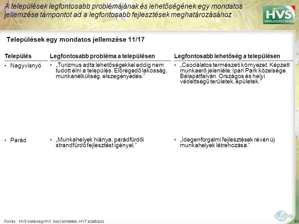"""48 Települések egy mondatos jellemzése 11/17 A települések legfontosabb problémájának és lehetőségének egy mondatos jellemzése támpontot ad a legfontosabb fejlesztések meghatározásához Forrás:HVS kistérségi HVI, helyi érintettek, HVT adatbázis TelepülésLegfontosabb probléma a településen ▪Nagyvisnyó ▪""""Turizmus adta lehetőségekkel eddig nem tudott élni a település."""