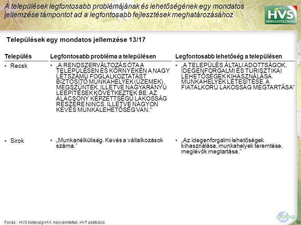 """50 Települések egy mondatos jellemzése 13/17 A települések legfontosabb problémájának és lehetőségének egy mondatos jellemzése támpontot ad a legfontosabb fejlesztések meghatározásához Forrás:HVS kistérségi HVI, helyi érintettek, HVT adatbázis TelepülésLegfontosabb probléma a településen ▪Recsk ▪""""A RENDSZERVÁLTOZÁS ÓTA A TELEPÜLÉSEN ÉS KÖRNYÉKÉN A NAGY LÉTSZÁMÚ FOGLALKOZTATÁST BIZTOSÍTÓ MUNKAHELYEK (ÜZEMEK) MEGSZŰNTEK, ILLETVE NAGYARÁNYÚ LEÉPÍTÉSEK KÖVETKEZTEK BE."""